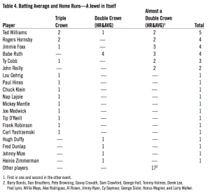 Table 4: Batting Average and Home Runs--A Jewel in Itself