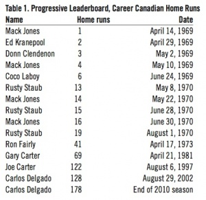 Table 1: Progressive Leaderboard, Career Canadian Home Runs
