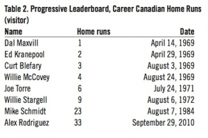 Table 2: Progressive Leaderboard, Career Canadian Home Runs (visitor)