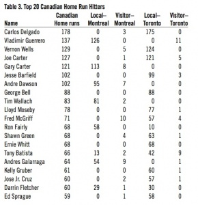 Table 3: Top 20 Canadian Home Run Hitters