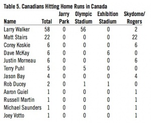 Table 5. Canadians Hitting Home Runs in Canada