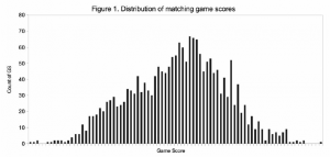 Figure 1: Distribution of matching game scores