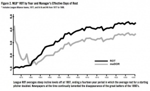 Figure 2. MLB ROT by Year and Manager's Effective Days of Rest