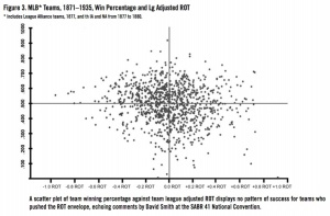Figure 3. MLB Teams, 1871–1935, Win Percentage and League Adjusted ROT
