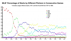 Figure 1: MLB Percentage of Starts by Different Pitchers in Consecutive Games