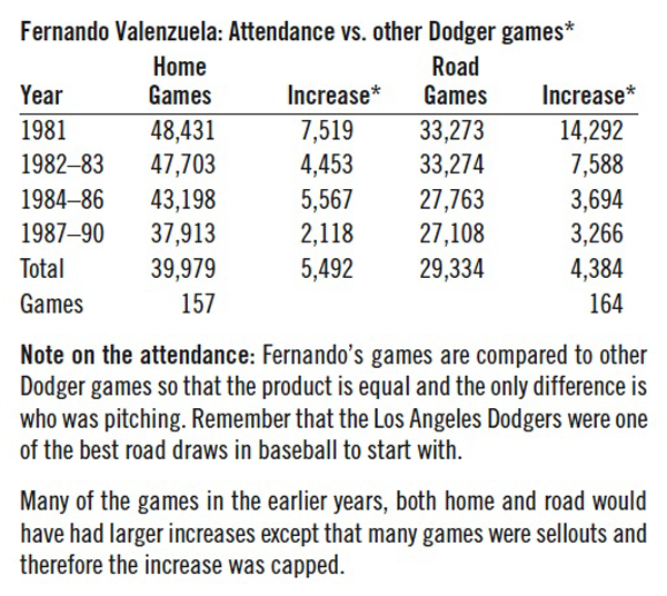 Fernando Valenzuela: Attendance vs. other Dodger games.