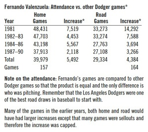 Table 1: Fernando Valenzuela: Attendance vs. other Dodger games.