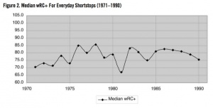 Figure 2: Median wRC+ For Everyday Shortstops (1971–1990)