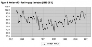 Figure 4. Median wRC+ For Everyday Shortstops (19462010)