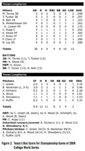 Figure 2. Texas's Box Score for Championship Game of 2009 College World Series