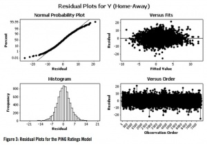 Figure 3: Residual Plots for the PING Ratings Model