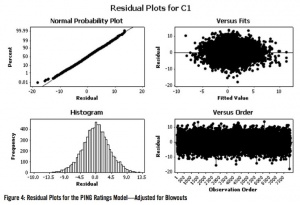 Figure 4: Residual Plots for the PING Ratings Model - Adjusted for Blowouts