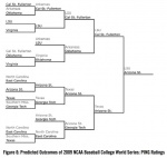 Predicted Outcomes of the 2009 NCAA Baseball College World Series: PING Ratings