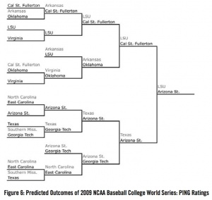 Figure 6. Predicted Outcomes of the 2009 NCAA Baseball College World Series: PING Ratings