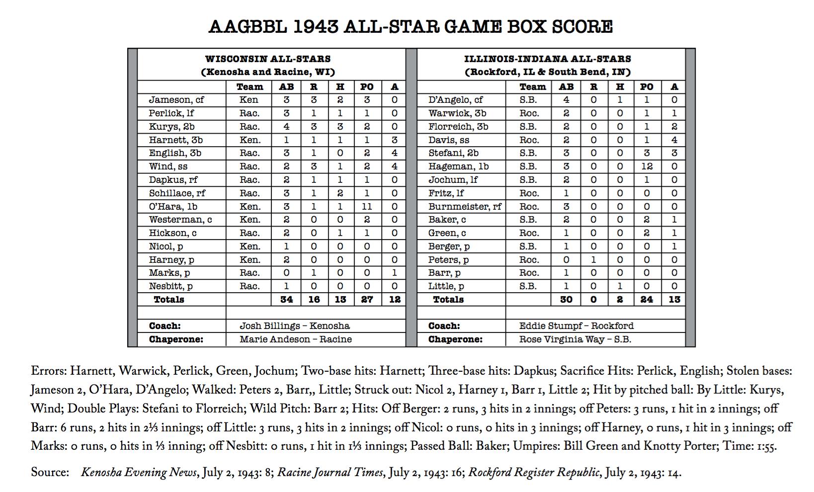 July 1, 1943 box score