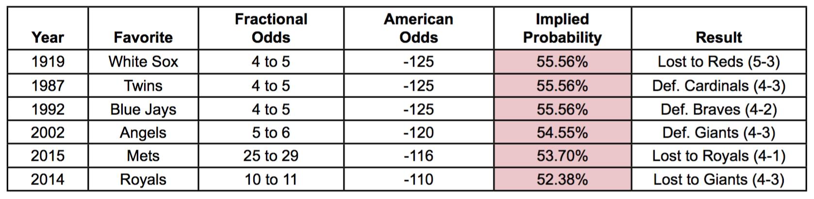 Betting odds percentage table for child kleinbettingen chinois restaurant