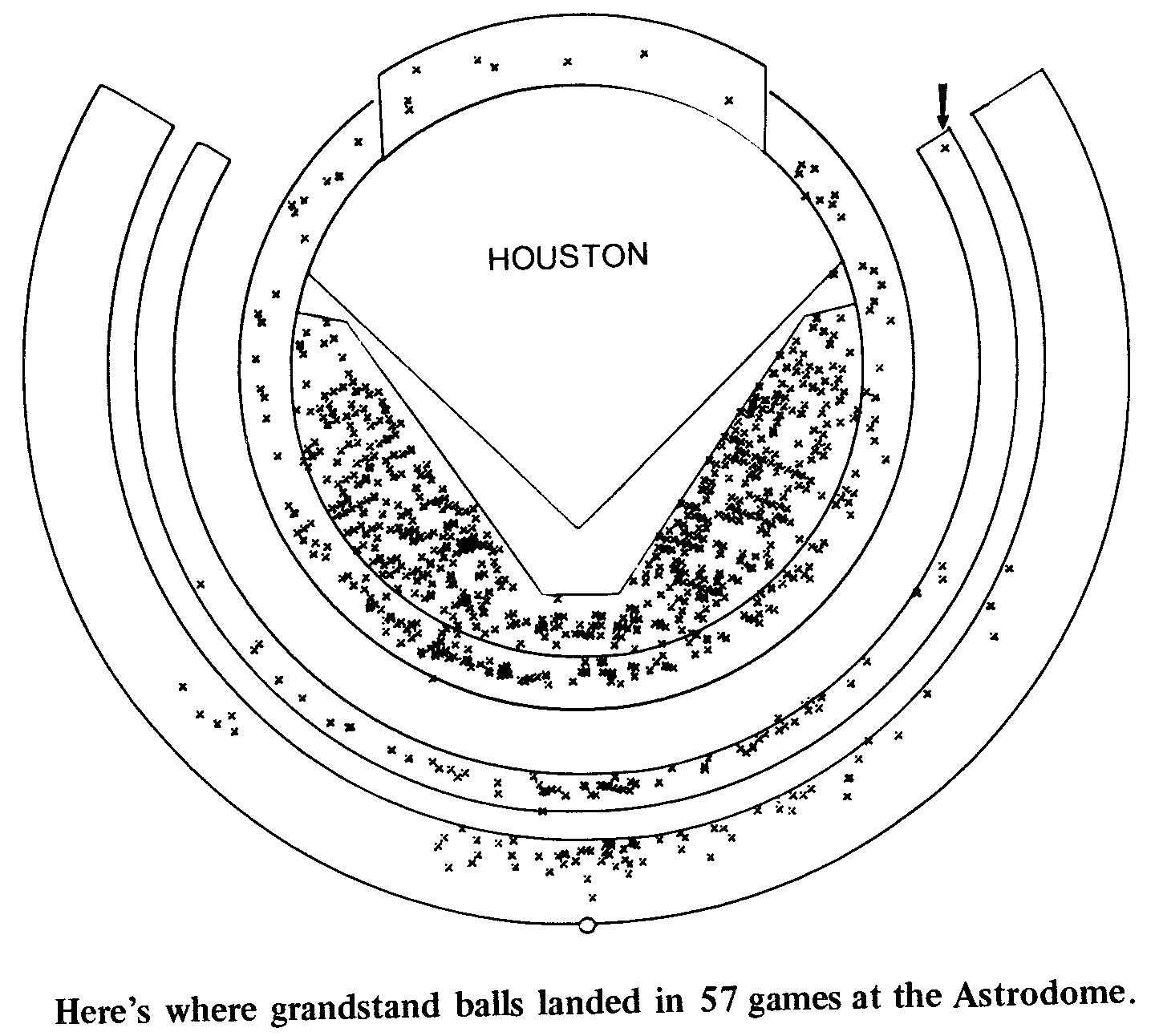 Where Grandstand Balls Land in the Astrodome
