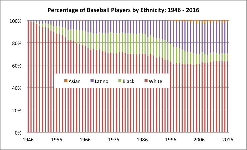 Baseball Demographics, 1947-2016 | Society for American