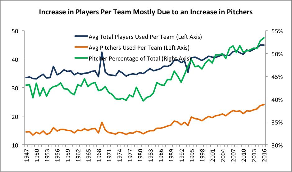 Baseball Demographics, 1947-2016   Society for American Baseball