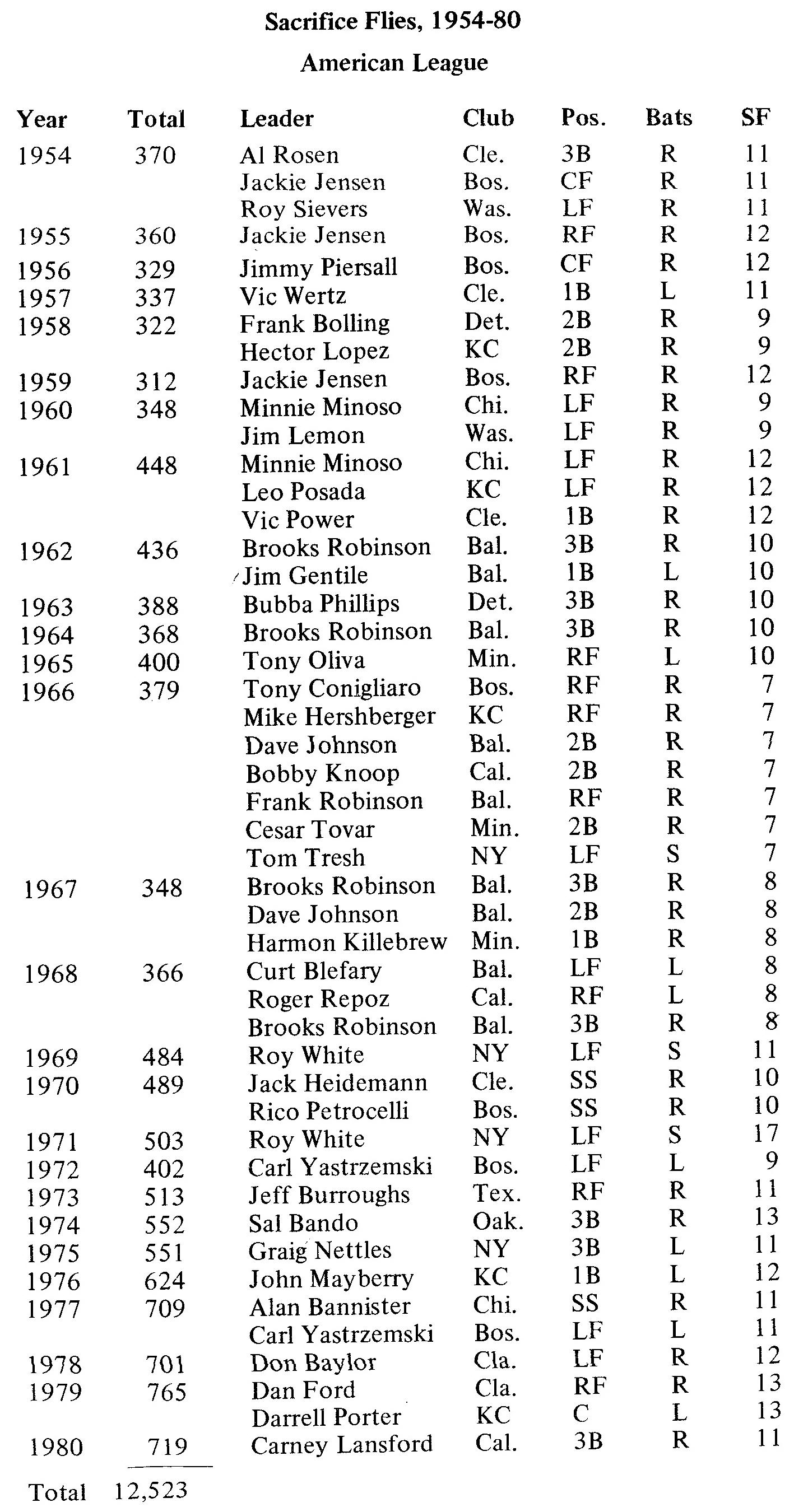American League Sacrifice Flies, 1954-80
