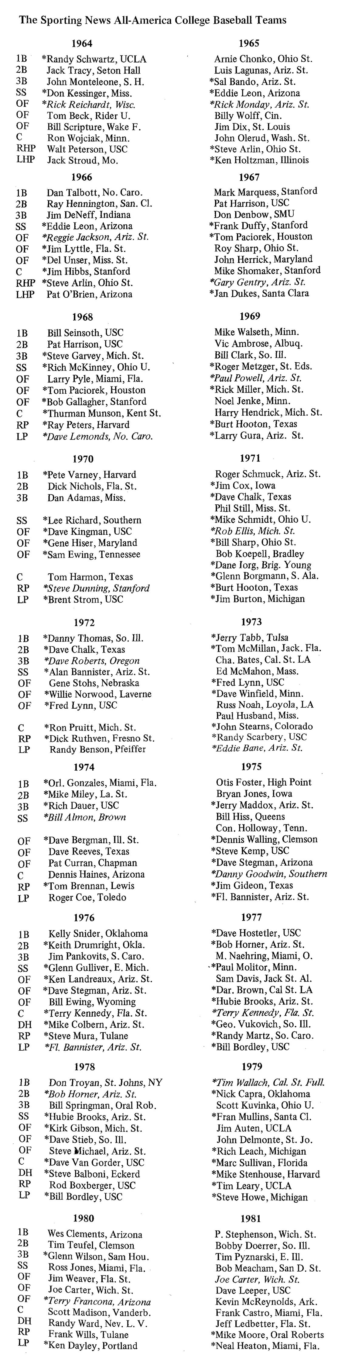 TSN All-America Teams, 1964-1981