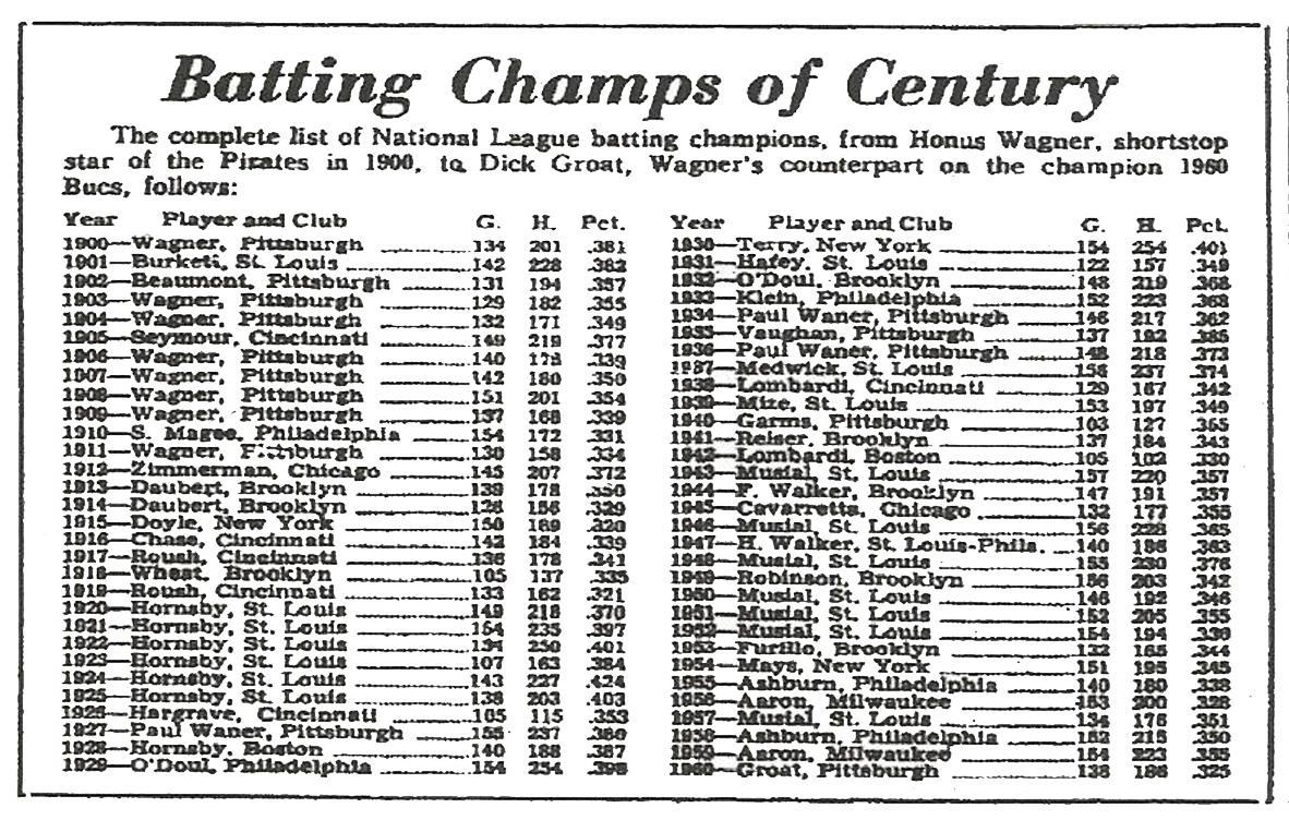 The Sporting News' listing of National League Batting Champions in the February 1, 1961 issue.