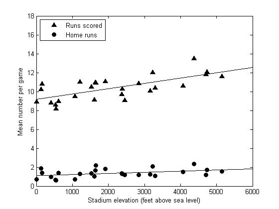 Home runs and runs scored plotted as a function of stadium elevation.