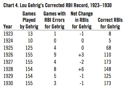 Lou Gehrig's Corrected RBI Record, 1923–1930