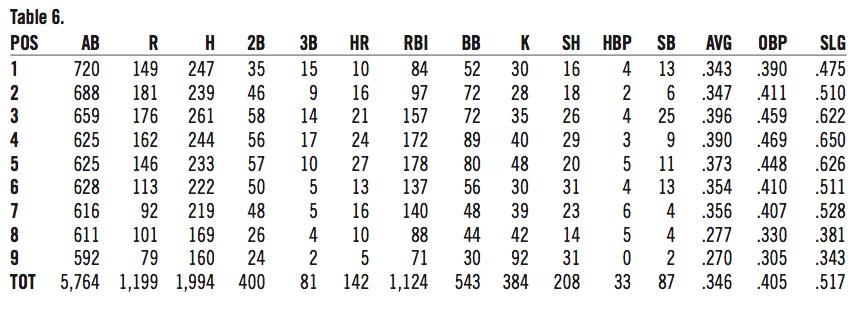 Modern Baseball's Greatest-Hitting Team: The 1930 Phillies