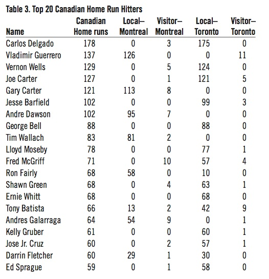 Top 20 Canadian Home Run Hitters