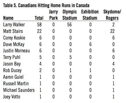 Canadians Hitting Home Runs in Canada