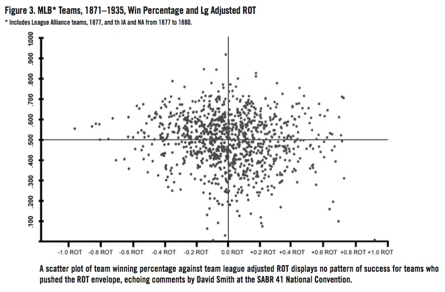 MLB Teams, 1871–1935, Win Percentage and League Adjusted ROT